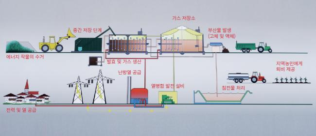 귀싱의 바이오가스 생산 및 공급 체계도 - 녹색기술센터 손범석 제공